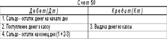 http://www.dist-cons.ru/modules/study/accounting1/tables/2/3.gif