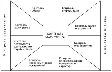http://www.marketing.spb.ru/lib-mm/tactics/org_structures-20.gif